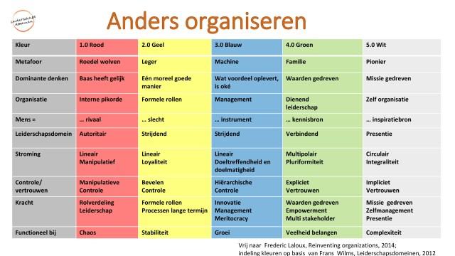 Tabel 'Anders organiseren'