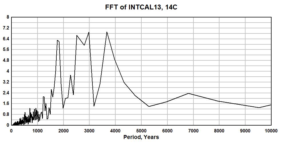 INTCAL13 14C FFT fsh maglock wiring diagram gandul 45 77 79 119  at edmiracle.co