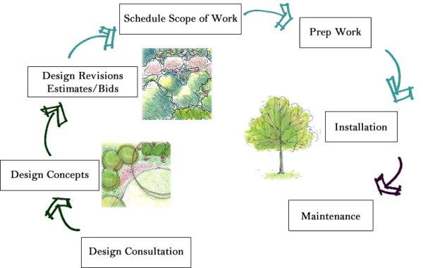process - leigh ann ellis design