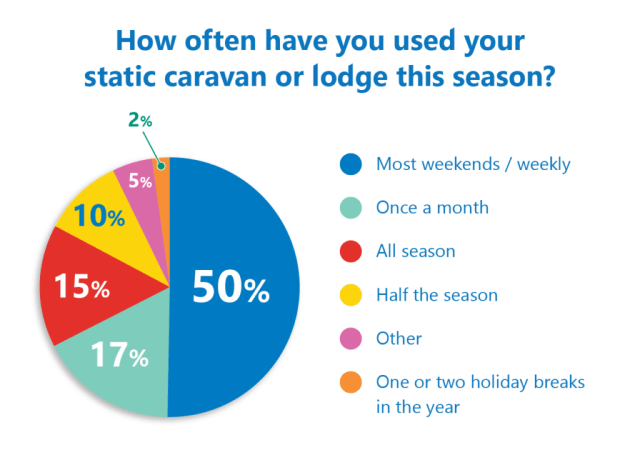 Holiday caravan stay poll results