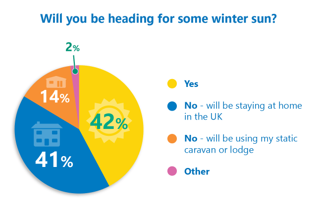 Winter sun poll results