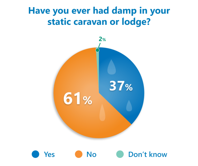 static caravan damp poll results