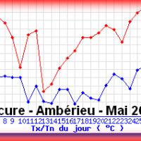 Un mois de mai 2018 chaud dans l'Ain