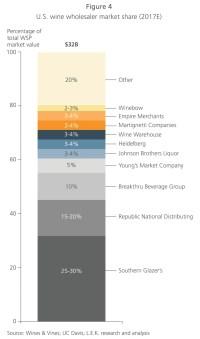 Top 10 Wine Industry Trends of 2018