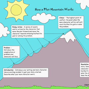 Plot Mountain Story Structure