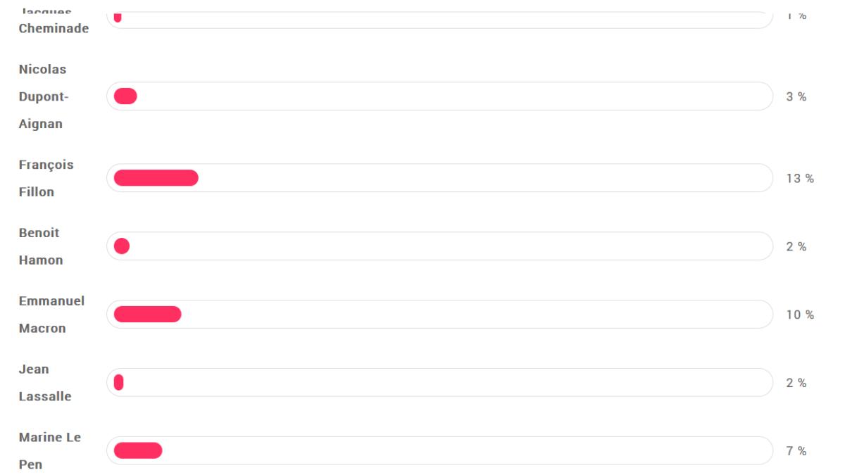«Le Grand Débat» : F. Asselineau arrive largement premier dans un sondage de LCI dont personne ne parle !!!