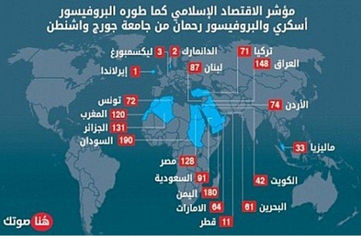 L'Irlande, la Suède et le Danemark sont plus fidèles aux valeurs de l'Islam que l'Algérie et l'Arabie Saoudite