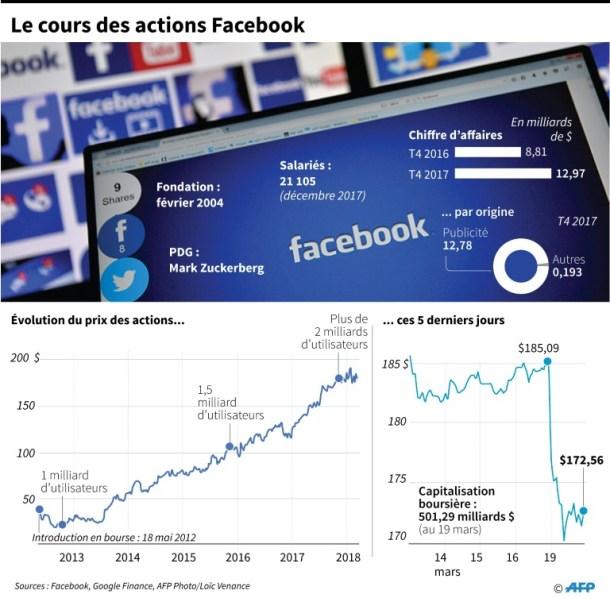 cours des actions facebook