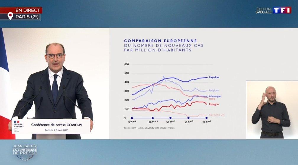Idiocratie : Castex présente une comparaison covid19 sans la France !