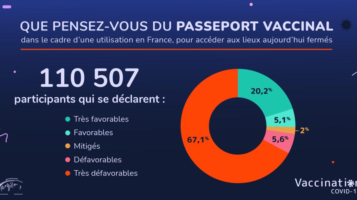 Passeport vaccinal : la majorité des Français y sont très défavorables. contrairement aux fake news de BFM !