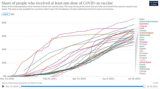 La vaccination à l'épreuve des faits. 1ère partie : les chiffres de l'épidémie
