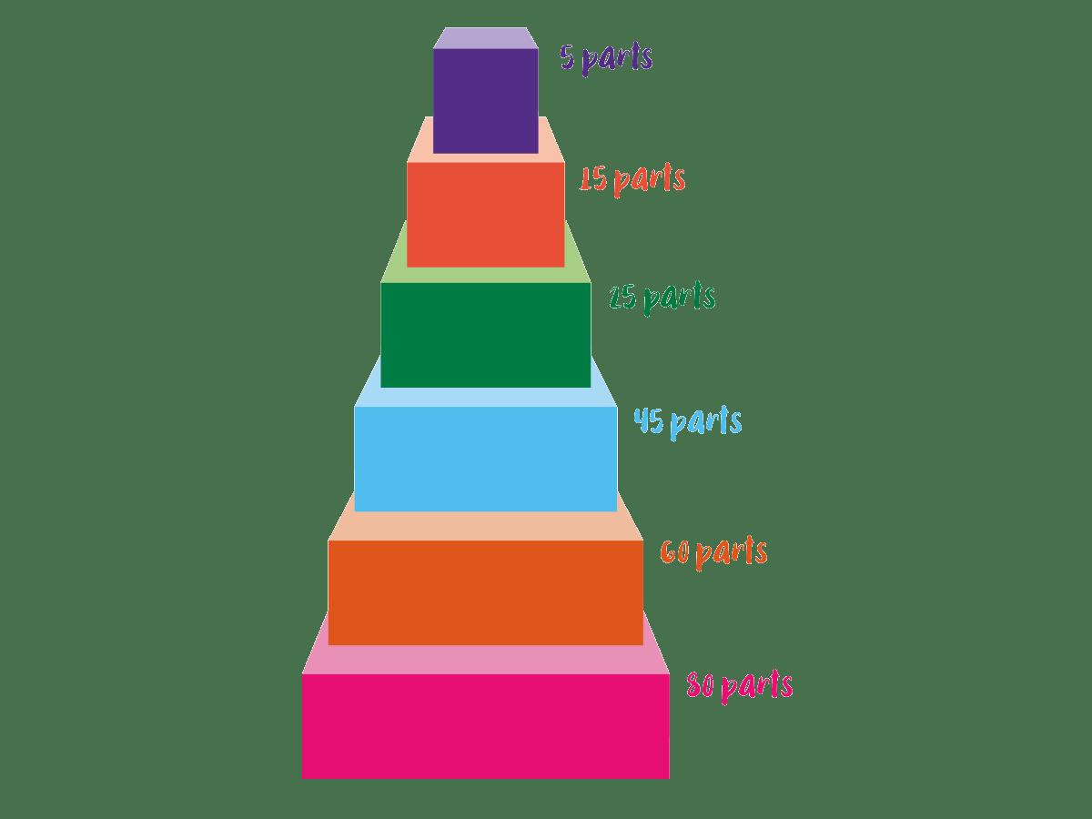 Tarif gâteau de mariage