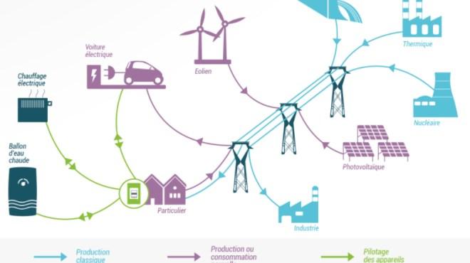 smart-grids-vendee