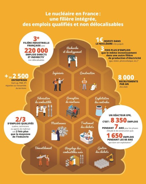 nucleaire-emploi-france