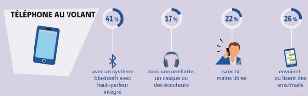 Usage du téléphone au volant (source : Baromètre de la conduite responsable 2016, fondation Vinci)