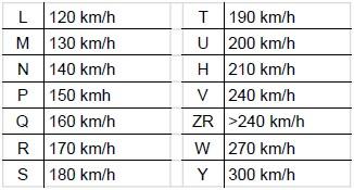 Indice h pneu moto