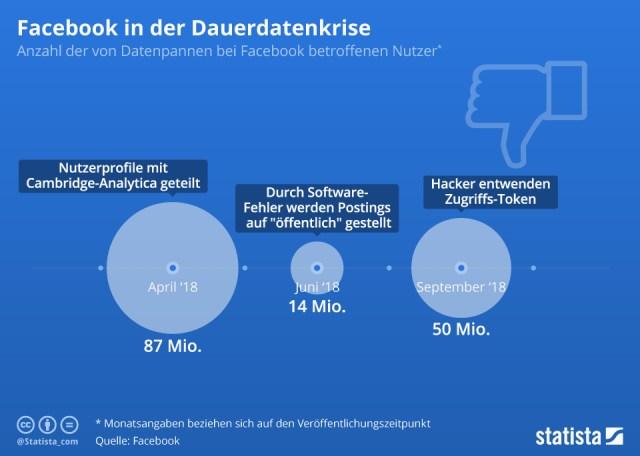 Datenpannen bei Facebook