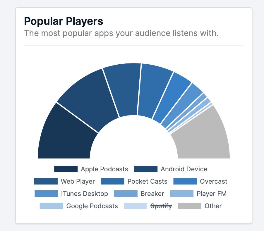 Podcast Players - Clockworks