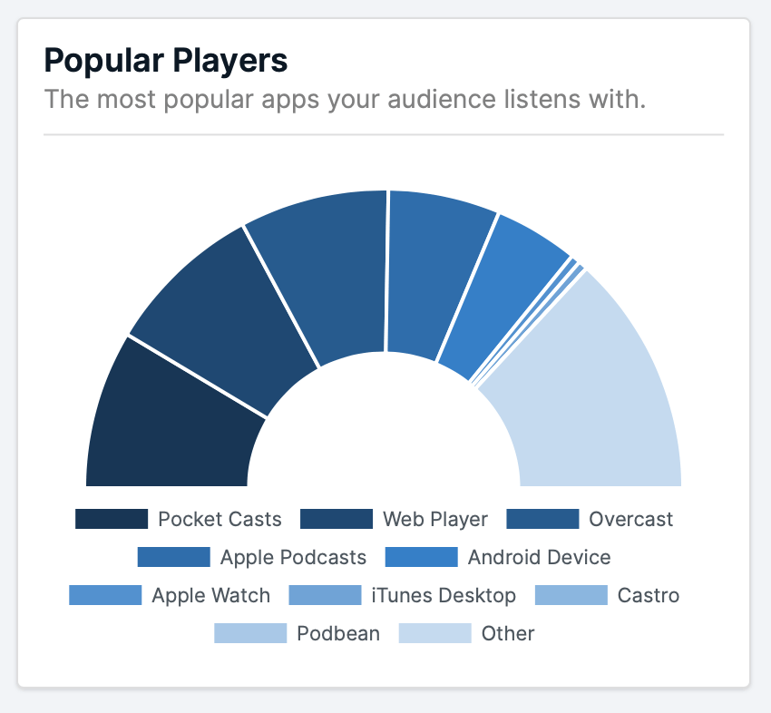 Podcast Players - I Guess We're Grown Ups Now