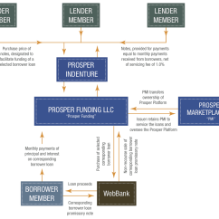Mortgage Process Diagram Briggs And Stratton Wiring Prosper Funding Llc Is Approved By The Sec Lend Academy