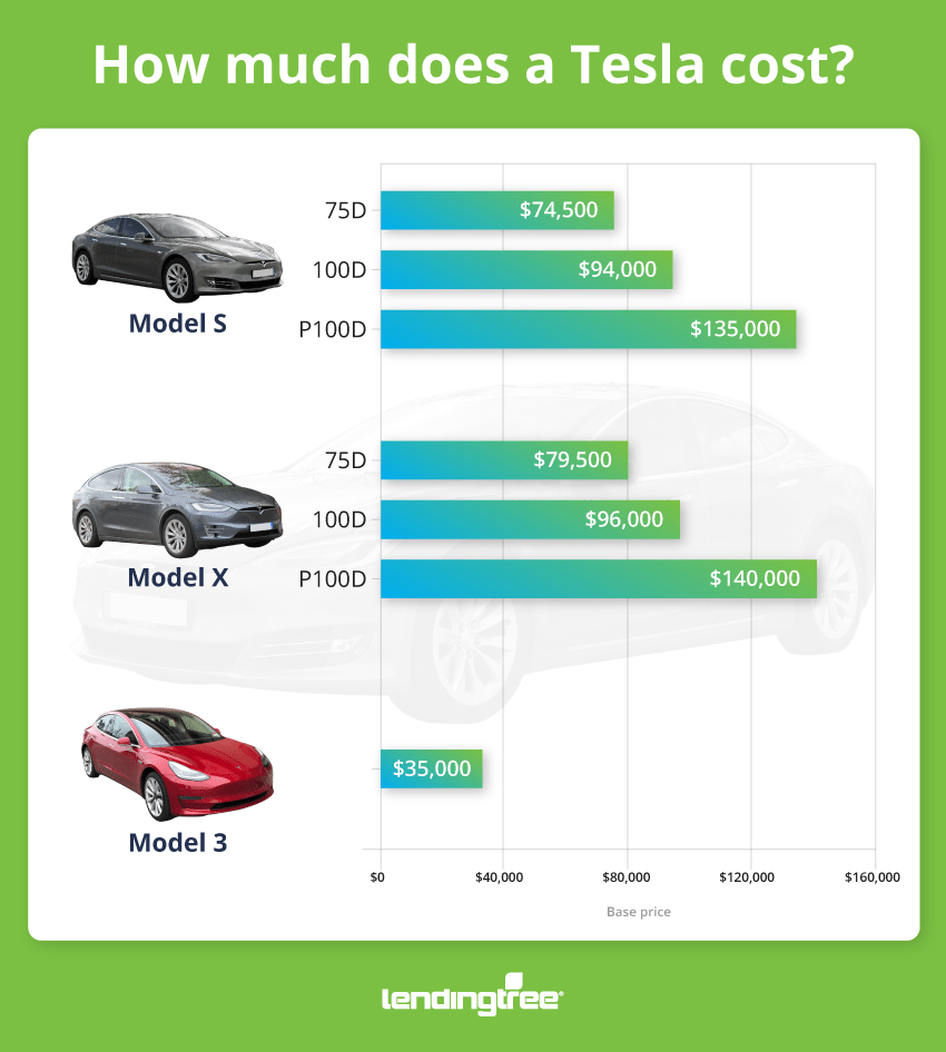 How Much Does a Tesla Cost  How to Pay For It  LendingTree