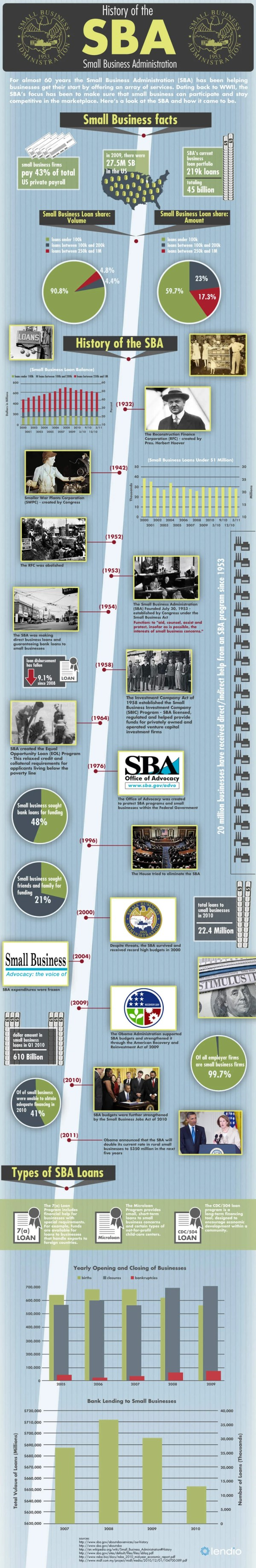 History Of The Small Business Administration 1