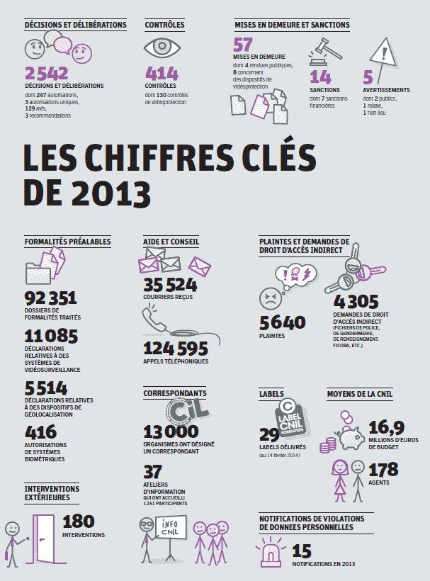 2014 Rapport de la CNIL 2014 sur l'activité 2013