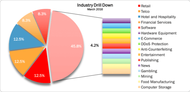 March 2016 Industry Drill Down