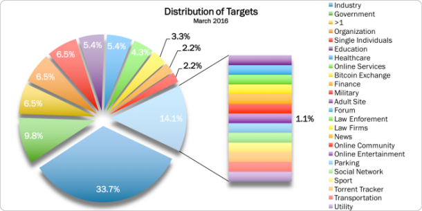 March 2016 Targets