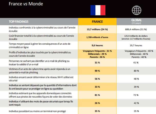 En France, 13,7 millions de personnes ont été confrontées à la cybercriminalité en 2016