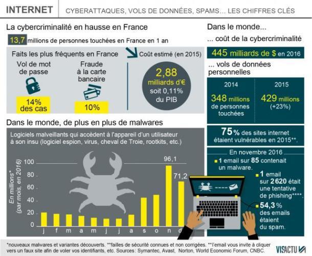 Selon Symantec, célèbre pour ses logiciels antivirus, le nombre de cyberattaques dans le monde a diminué ces derniers mois.