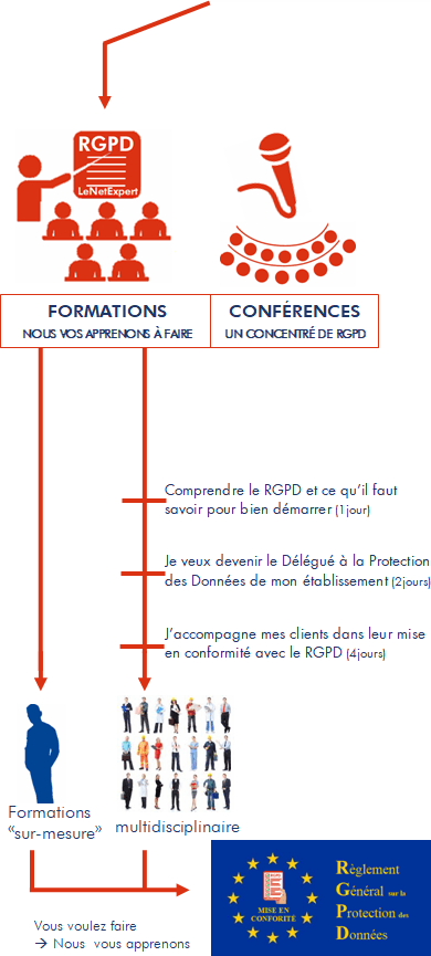 formations-rgpd-dpo--externe-delegue-a-la-protection-des-donnees