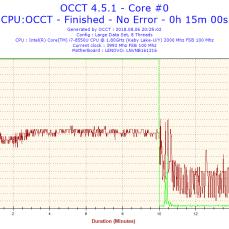OCCT, teplota procesoru v zátěži.