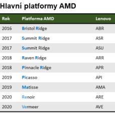 AMD CPU 1