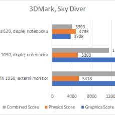 3D Mark: Sky Diver, výsledky.