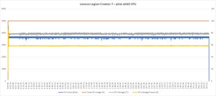 Plná zátěž CPU, Lenovo Legion Creator 7