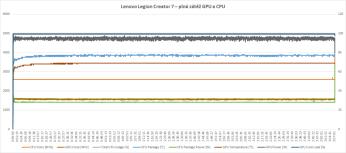 Plná zátěž CPU a GPU, Lenovo Legion Creator 7