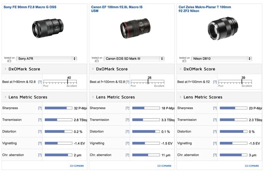 Sony FE 90mm F/2.8 Macro G OSS Lens Review (DXOMark