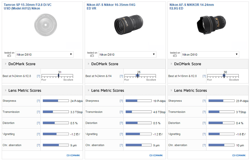Tamron SP 15-30mm F2.8 Di VC USD Lens Review (DxOMark