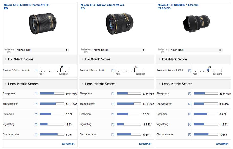 Nikon AF-S NIKKOR 24mm f/1.8G ED Lens Review (DxOMark