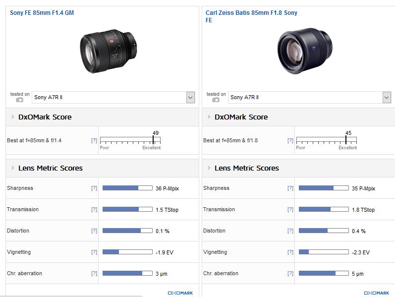 Sony FE 85mm F1.4 GM Lens Review (DxOMark): Otus-grade
