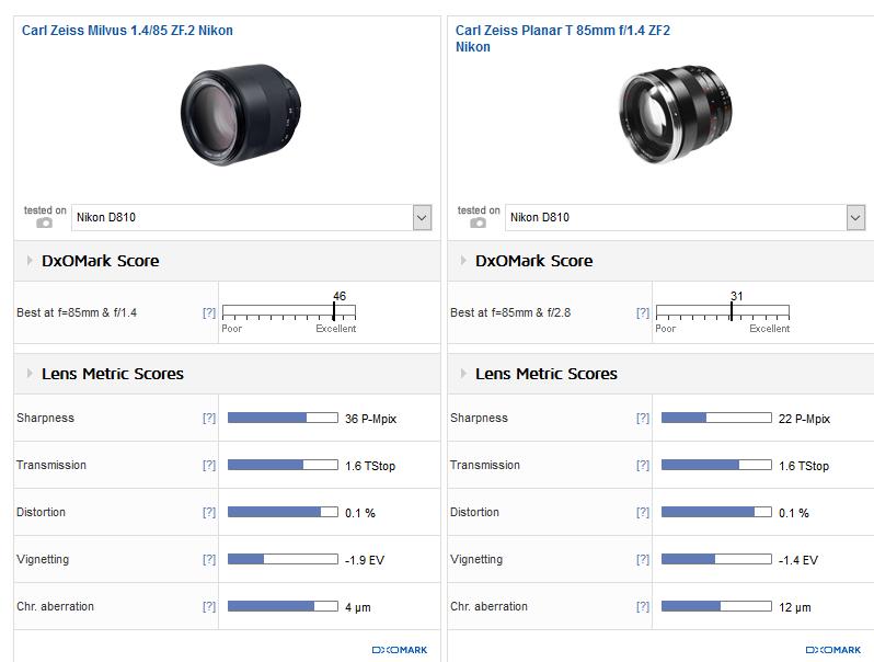 Zeiss Milvus 85mm f/1.4 Nikon F Lens Review (DxOMark