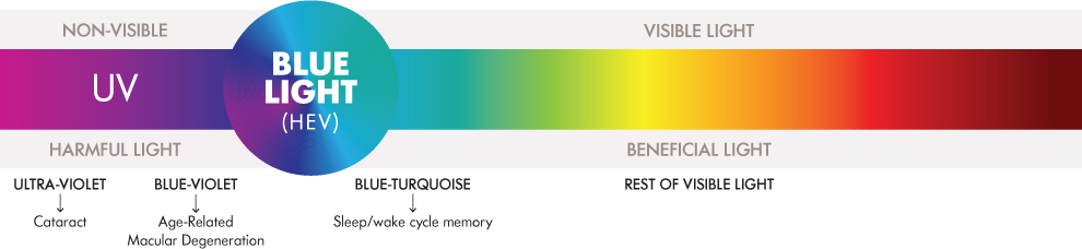 Color spectrum.