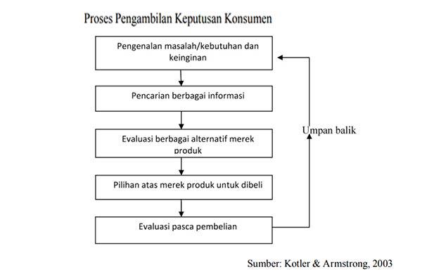Proses Pengambilan Keputusan Pembelian