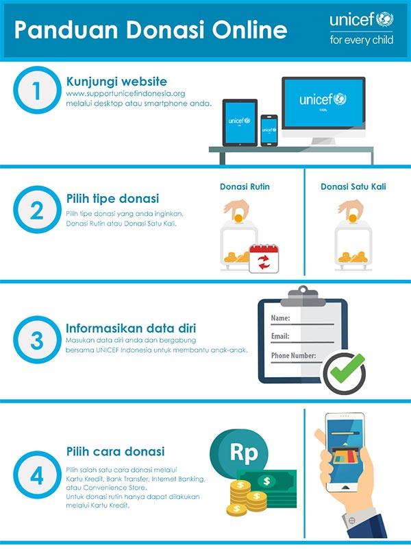 Layanan Donasi UNICEF Online