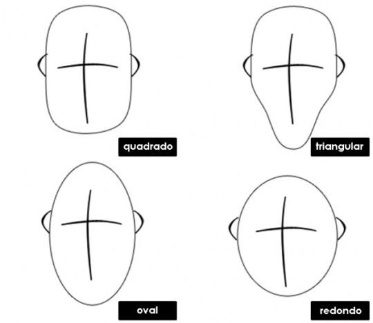 Tipos de rosto masculino