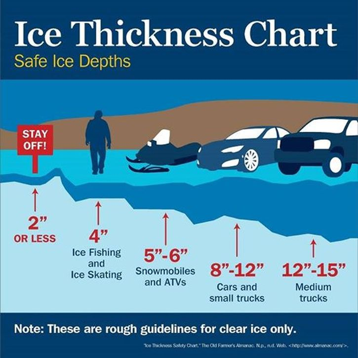 Picture also ice thickness chart len thompson fishing lures rh lenthompson