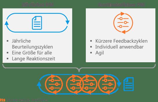 Selbsttest kontinuierliches Performance-Management mit SAP