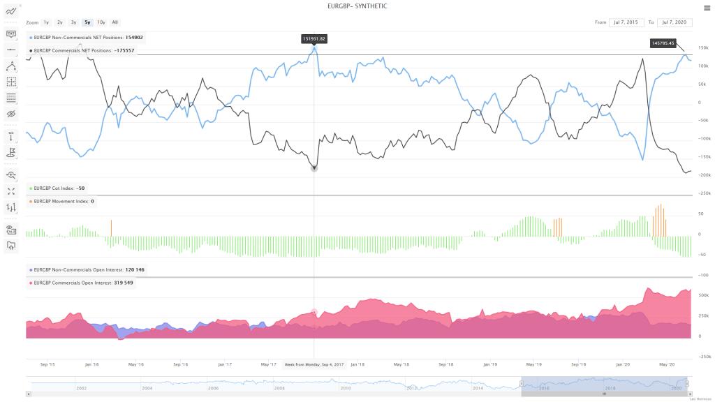 EURGBP COT Charts