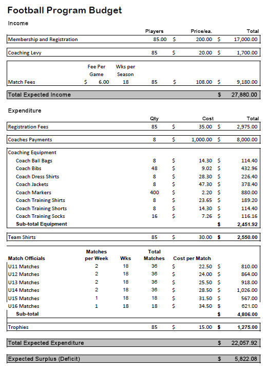 budgeting table template